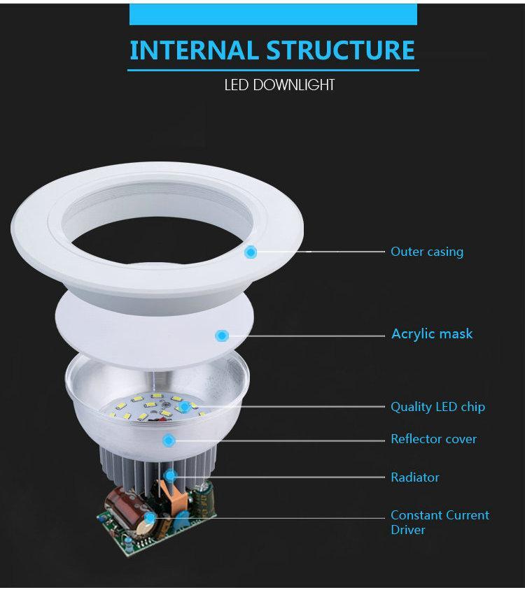 Cấu tạo của một chiếc đèn led âm trần cơ bản (phần radiator chính là khu vực tản nhiệt)