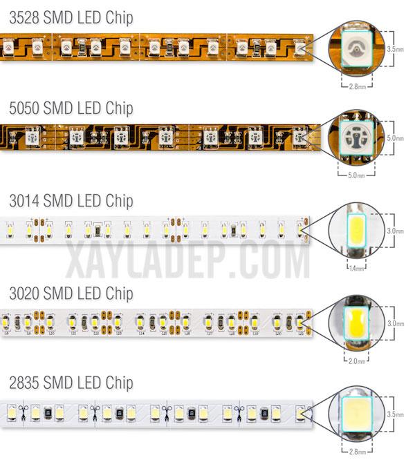 Số lượng của các chip LED có nghĩa là gì?