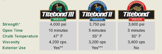 Sự khác biệt giữa keo Titebond